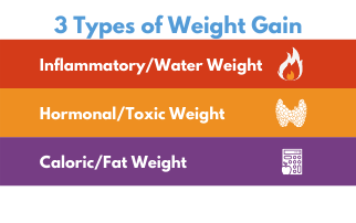 The 3 types of Weight Gain from a functional genetics view, with Dr. Beaver, PhD